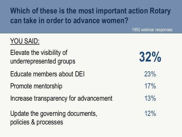 2 8 Which of these is the most important action Rotary can take in order to advance women? YOU SAID: Elevate the visibilit...
