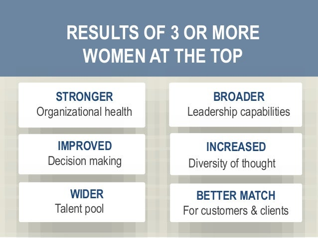 7 STRONGER Organizational health RESULTS OF 3 OR MORE WOMEN AT THE TOP BROADER Leadership capabilities IMPROVED Decision m...