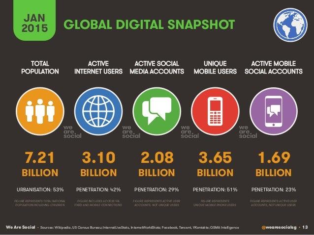 We Are Social @wearesocialsg • 13 GLOBAL DIGITAL SNAPSHOT ACTIVE INTERNET USERS TOTAL POPULATION ACTIVE SOCIAL MEDIA ACCOU...
