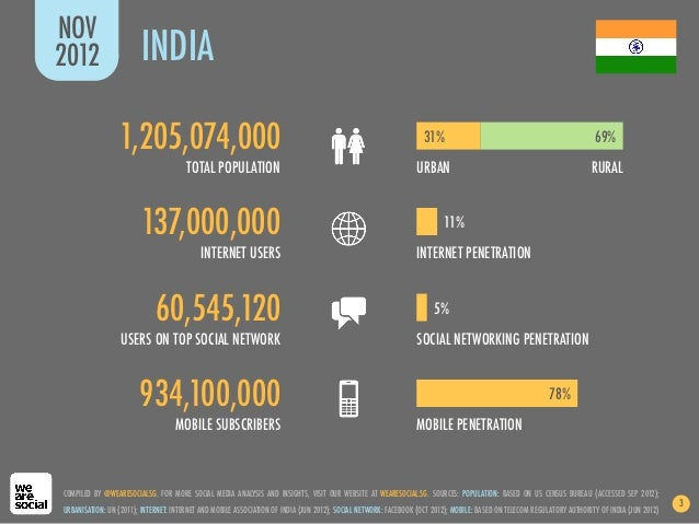 We Are Social's Guide to Social, Digital and Mobile in India (2nd Edition, Nov 2012) Slide 3