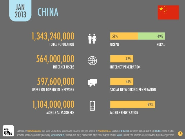 We Are Social's Guide to Social, Digital and Mobile in China (2nd Edition, Jan 2013) Slide 3