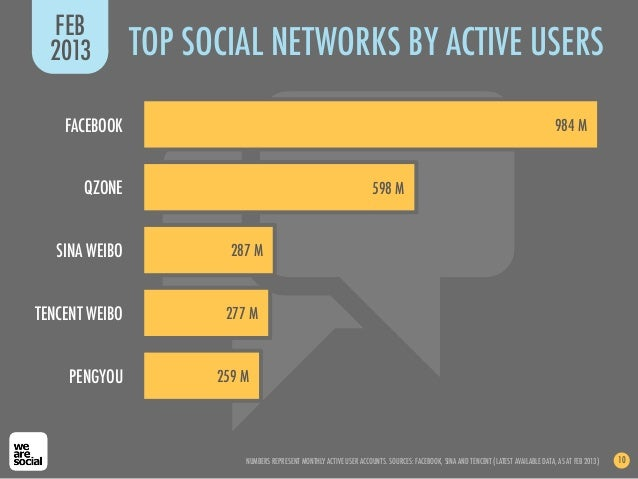 FEB  2013          TOP SOCIAL NETWORKS BY ACTIVE USERS    FACEBOOK                                                        ...