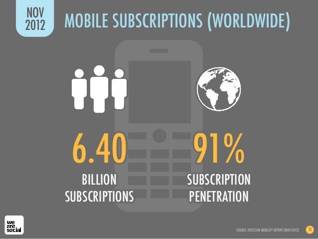 NOV2012   MOBILE SUBSCRIPTIONS (WORLDWIDE)        6.40             91%          BILLION       SUBSCRIPTION       SUBSCRIPT...