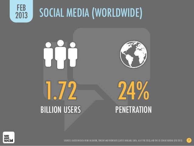 FEB2013   SOCIAL MEDIA (WORLDWIDE)        1.72                                                               24%       BIL...