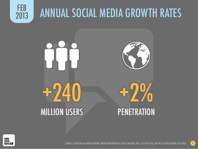 FEB2013   ANNUAL SOCIAL MEDIA GROWTH RATES       +240                                                               +2%   ...