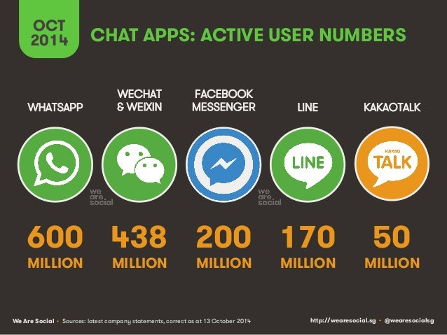 CHAT APPS: ACTIVE USER NUMBERS  OCT  2014  WHATSAPP  WECHAT  & WEIXIN  600  MILLION  438  MILLION  FACEBOOK  MESSENGER  20...