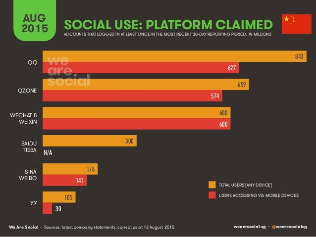 We Are Social wearesocial.sg • @wearesocialsg SOCIAL USE: PLATFORM CLAIMED AUG 2015 • Sources: latest company statements, ...