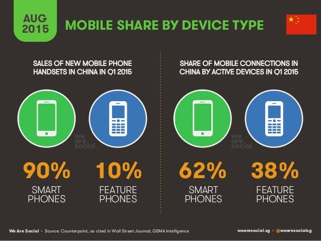 We Are Social wearesocial.sg • @wearesocialsg MOBILE SHARE BY DEVICE TYPE AUG 2015 • Source: Counterpoint, as cited in Wal...