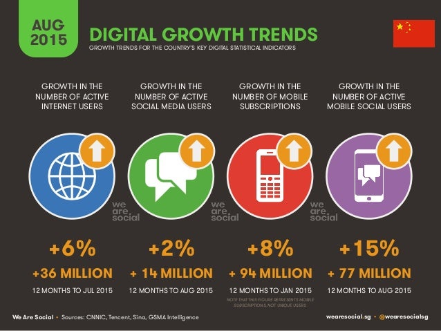 We Are Social wearesocial.sg • @wearesocialsg AUG 2015 DIGITAL GROWTH TRENDS GROWTH IN THE NUMBER OF ACTIVE INTERNET USERS...