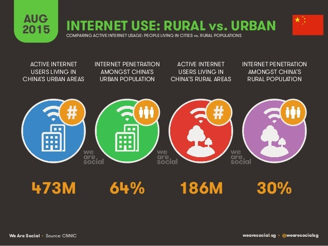 We Are Social wearesocial.sg • @wearesocialsg AUG 2015 INTERNET USE: RURAL vs. URBAN ACTIVE INTERNET USERS LIVING IN CHINA...