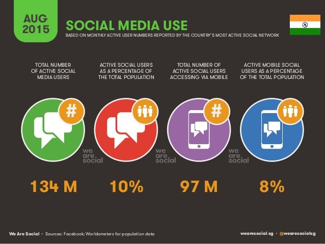 We Are Social wearesocial.sg • @wearesocialsg AUG 2015 SOCIAL MEDIA USE ## BASED ON MONTHLY ACTIVE USER NUMBERS REPORTED B...