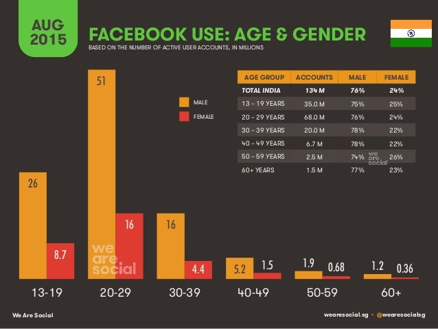 We Are Social wearesocial.sg • @wearesocialsg FACEBOOK USE: AGE & GENDER AUG 2015 BASED ON THE NUMBER OF ACTIVE USER ACCOU...