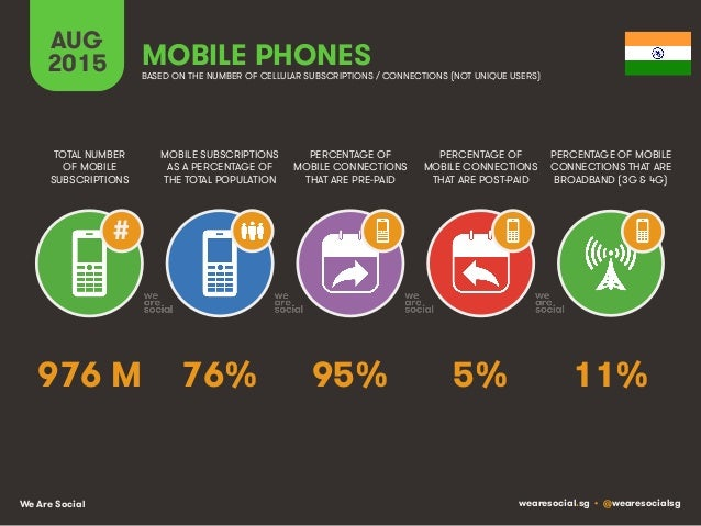We Are Social wearesocial.sg • @wearesocialsg AUG 2015 MOBILE SUBSCRIPTIONS AS A PERCENTAGE OF THE TOTAL POPULATION TOTAL ...