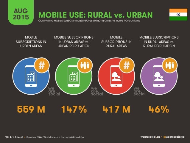 We Are Social wearesocial.sg • @wearesocialsg AUG 2015 MOBILE USE: RURAL vs. URBAN COMPARING MOBILE SUBSCRIPTIONS: PEOPLE ...