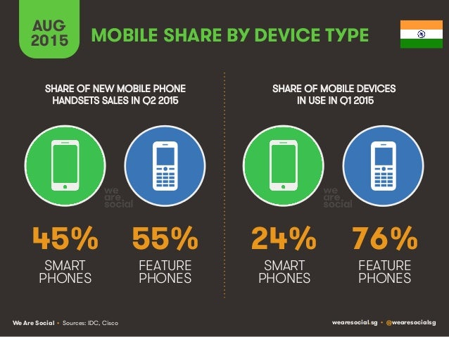 We Are Social wearesocial.sg • @wearesocialsg MOBILE SHARE BY DEVICE TYPE AUG 2015 • Sources: IDC, Cisco SHARE OF NEW MOBI...