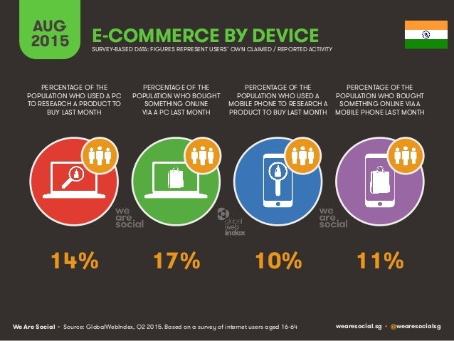 We Are Social wearesocial.sg • @wearesocialsg AUG 2015 E-COMMERCE BY DEVICE PERCENTAGE OF THE POPULATION WHO USED A PC TO ...