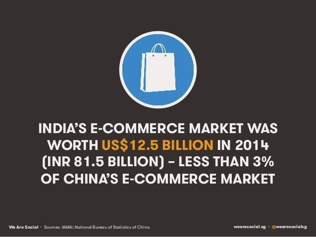 We Are Social wearesocial.sg • @wearesocialsg INDIA'S E-COMMERCE MARKET WAS WORTH US$12.5 BILLION IN 2014 (INR 81.5 BILLIO...