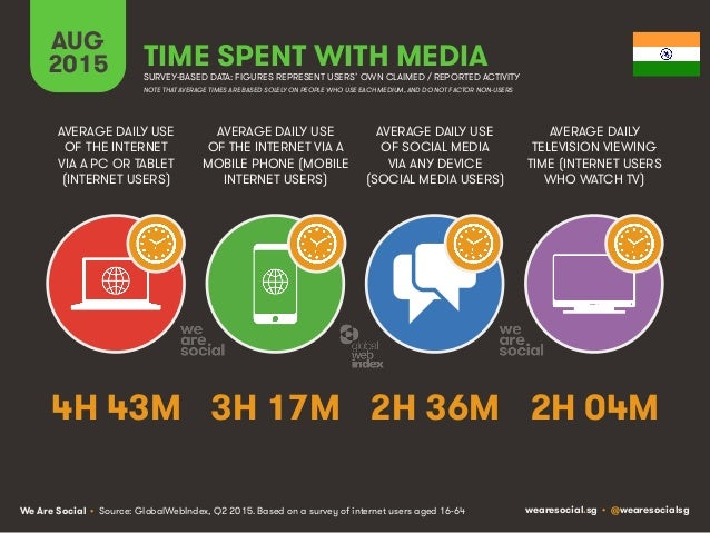 We Are Social wearesocial.sg • @wearesocialsg AUG 2015 TIME SPENT WITH MEDIA SURVEY-BASED DATA: FIGURES REPRESENT USERS' O...