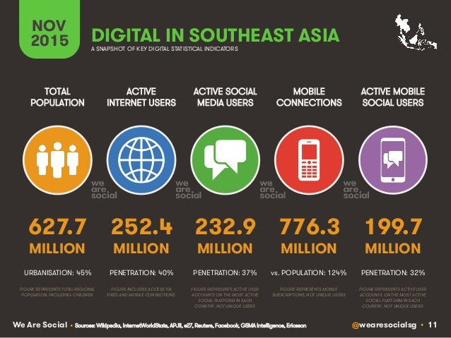 @wearesocialsg • 11We Are Social ACTIVE INTERNET USERS TOTAL POPULATION ACTIVE SOCIAL MEDIA USERS MOBILE CONNECTIONS ACTIV...