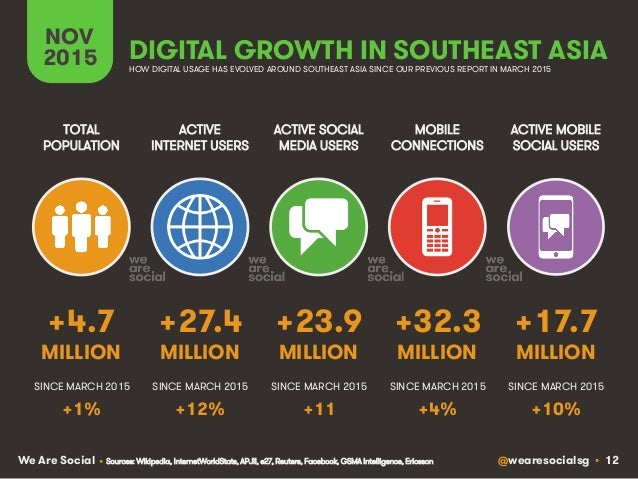 @wearesocialsg • 12We Are Social DIGITAL GROWTH IN SOUTHEAST ASIA ACTIVE INTERNET USERS TOTAL POPULATION ACTIVE SOCIAL MED...