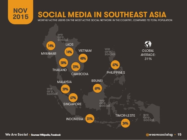 @wearesocialsg • 15We Are Social GLOBAL AVERAGE: BRUNEI CAMBODIA INDONESIA LAOS MALAYSIA MYANMAR PHILIPPINES SINGAPORE THA...