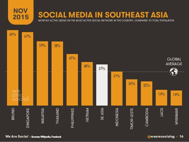 @wearesocialsg • 16We Are Social SOCIAL MEDIA IN SOUTHEAST ASIA NOV 2015 MONTHLY ACTIVE USERS ON THE MOST ACTIVE SOCIAL NE...