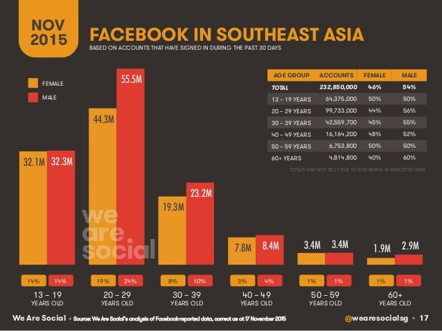 @wearesocialsg • 17We Are Social FACEBOOK IN SOUTHEAST ASIA NOV 2015 BASED ON ACCOUNTS THAT HAVE SIGNED IN DURING THE PAST...