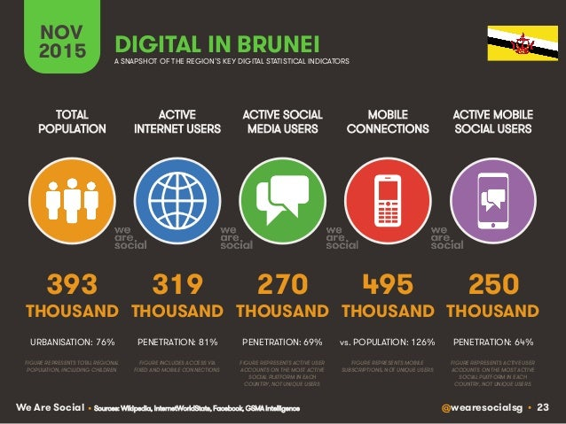 @wearesocialsg • 23We Are Social ACTIVE INTERNET USERS TOTAL POPULATION ACTIVE SOCIAL MEDIA USERS MOBILE CONNECTIONS ACTIV...