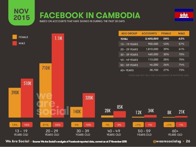 @wearesocialsg • 26We Are Social FACEBOOK IN CAMBODIA NOV 2015 BASED ON ACCOUNTS THAT HAVE SIGNED IN DURING THE PAST 30 DA...