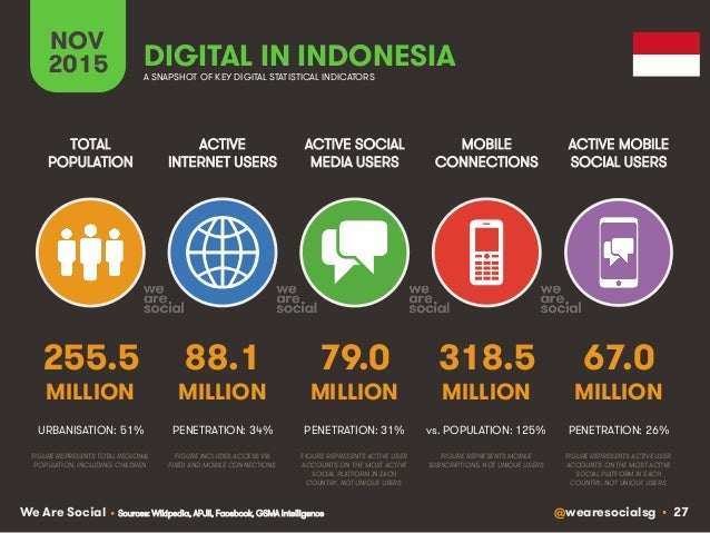 @wearesocialsg • 27We Are Social ACTIVE INTERNET USERS TOTAL POPULATION ACTIVE SOCIAL MEDIA USERS MOBILE CONNECTIONS ACTIV...
