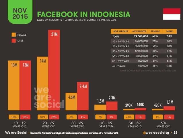 @wearesocialsg • 28We Are Social FACEBOOK IN INDONESIA NOV 2015 BASED ON ACCOUNTS THAT HAVE SIGNED IN DURING THE PAST 30 D...