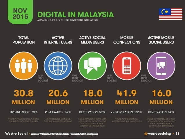 @wearesocialsg • 31We Are Social ACTIVE INTERNET USERS TOTAL POPULATION ACTIVE SOCIAL MEDIA USERS MOBILE CONNECTIONS ACTIV...