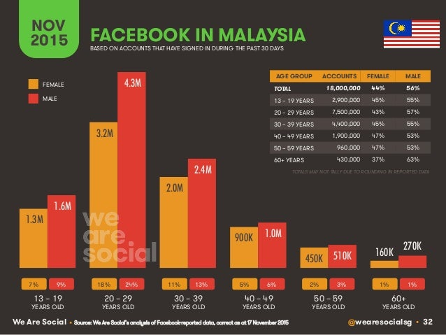 @wearesocialsg • 32We Are Social FACEBOOK IN MALAYSIA NOV 2015 BASED ON ACCOUNTS THAT HAVE SIGNED IN DURING THE PAST 30 DA...