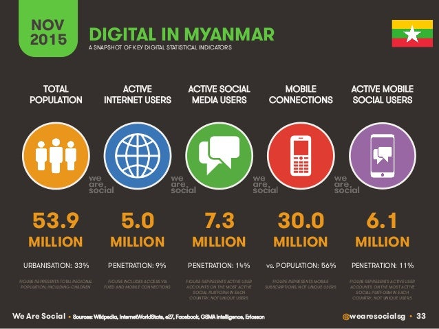 @wearesocialsg • 33We Are Social ACTIVE INTERNET USERS TOTAL POPULATION ACTIVE SOCIAL MEDIA USERS MOBILE CONNECTIONS ACTIV...