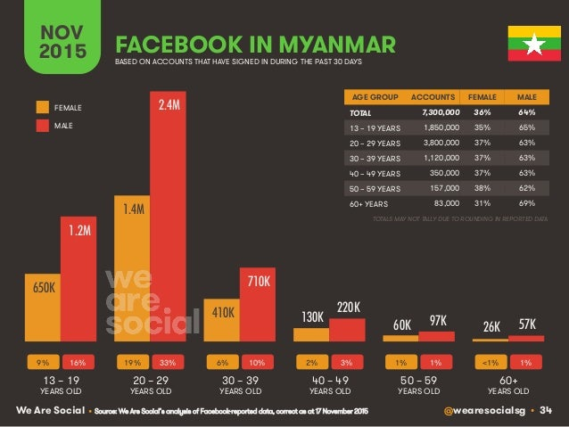 @wearesocialsg • 34We Are Social FACEBOOK IN MYANMAR NOV 2015 BASED ON ACCOUNTS THAT HAVE SIGNED IN DURING THE PAST 30 DAY...