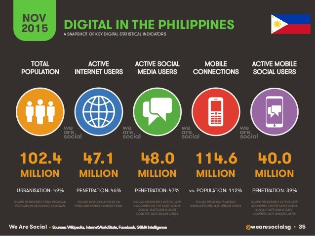 @wearesocialsg • 35We Are Social ACTIVE INTERNET USERS TOTAL POPULATION ACTIVE SOCIAL MEDIA USERS MOBILE CONNECTIONS ACTIV...