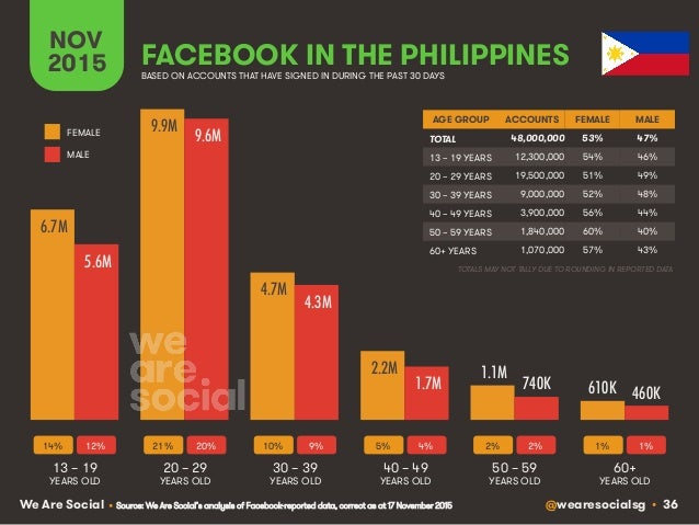 @wearesocialsg • 36We Are Social FACEBOOK IN THE PHILIPPINES NOV 2015 BASED ON ACCOUNTS THAT HAVE SIGNED IN DURING THE PAS...