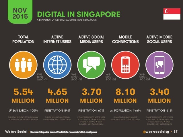 @wearesocialsg • 37We Are Social ACTIVE INTERNET USERS TOTAL POPULATION ACTIVE SOCIAL MEDIA USERS MOBILE CONNECTIONS ACTIV...