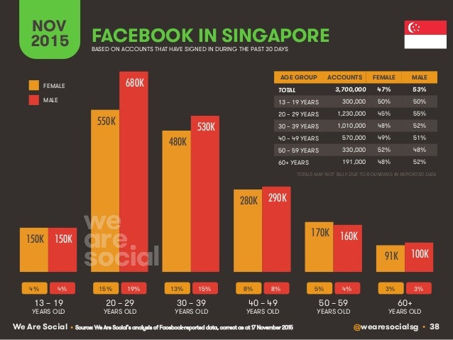 @wearesocialsg • 38We Are Social FACEBOOK IN SINGAPORE NOV 2015 BASED ON ACCOUNTS THAT HAVE SIGNED IN DURING THE PAST 30 D...