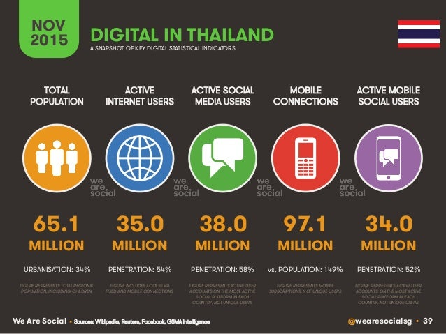 @wearesocialsg • 39We Are Social ACTIVE INTERNET USERS TOTAL POPULATION ACTIVE SOCIAL MEDIA USERS MOBILE CONNECTIONS ACTIV...