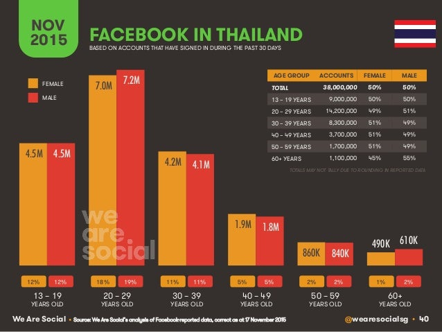 @wearesocialsg • 40We Are Social FACEBOOK IN THAILAND NOV 2015 BASED ON ACCOUNTS THAT HAVE SIGNED IN DURING THE PAST 30 DA...