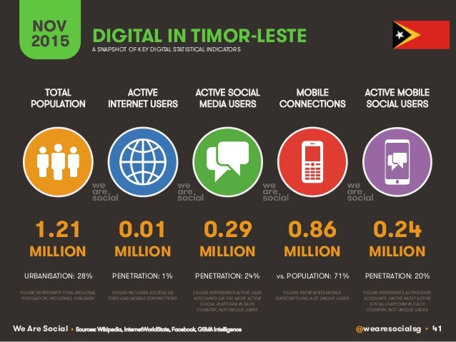 @wearesocialsg • 41We Are Social ACTIVE INTERNET USERS TOTAL POPULATION ACTIVE SOCIAL MEDIA USERS MOBILE CONNECTIONS ACTIV...