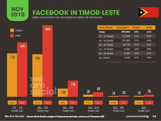@wearesocialsg • 42We Are Social FACEBOOK IN TIMOR-LESTE NOV 2015 BASED ON ACCOUNTS THAT HAVE SIGNED IN DURING THE PAST 30...
