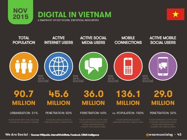 @wearesocialsg • 43We Are Social ACTIVE INTERNET USERS TOTAL POPULATION ACTIVE SOCIAL MEDIA USERS MOBILE CONNECTIONS ACTIV...
