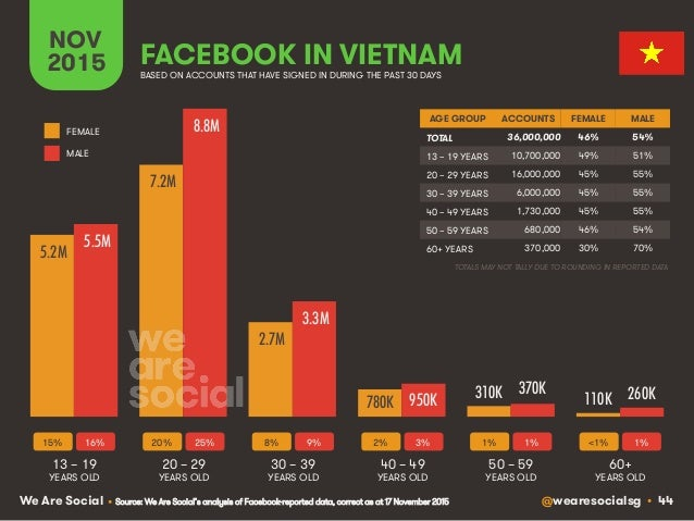 @wearesocialsg • 44We Are Social FACEBOOK IN VIETNAM NOV 2015 BASED ON ACCOUNTS THAT HAVE SIGNED IN DURING THE PAST 30 DAY...