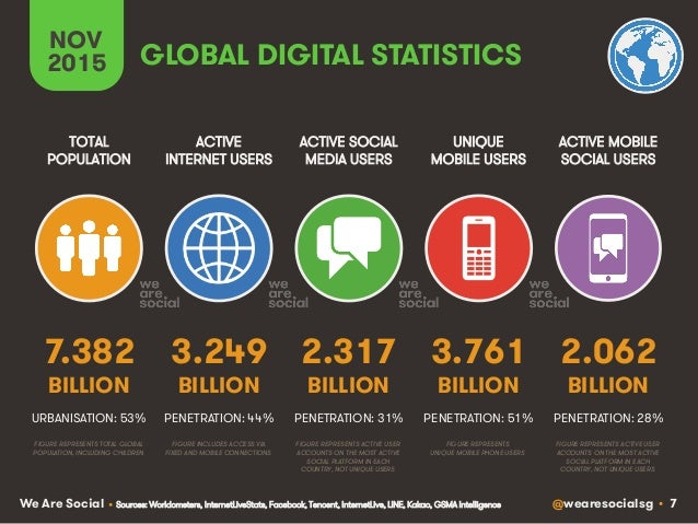 @wearesocialsg • 7We Are Social ACTIVE INTERNET USERS TOTAL POPULATION ACTIVE SOCIAL MEDIA USERS UNIQUE MOBILE USERS ACTIV...