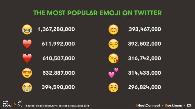 #HootConnect • @eskimon • 23& THE MOST POPULAR EMOJI ON TWITTER 1,367,280,000 611,992,000 610,507,000 532,887,000 394,590,...