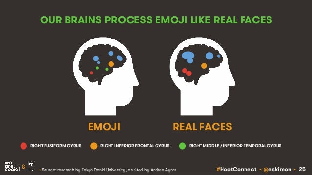 #HootConnect • @eskimon • 25& OUR BRAINS PROCESS EMOJI LIKE REAL FACES EMOJI REAL FACES • Source: research by Tokyo Denki ...