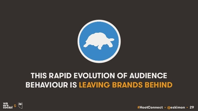 #HootConnect • @eskimon • 29& THIS RAPID EVOLUTION OF AUDIENCE BEHAVIOUR IS LEAVING BRANDS BEHIND