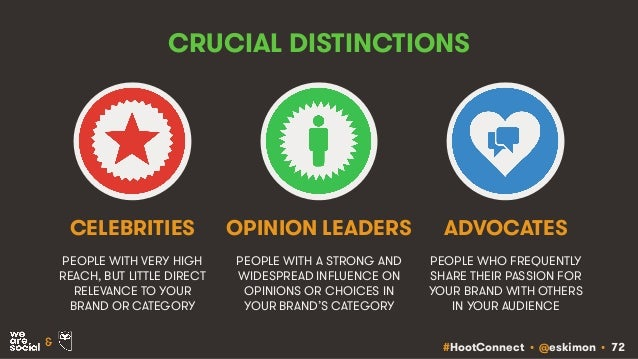 #HootConnect • @eskimon • 72& CRUCIAL DISTINCTIONS PEOPLE WITH VERY HIGH REACH, BUT LITTLE DIRECT RELEVANCE TO YOUR BRAND ...